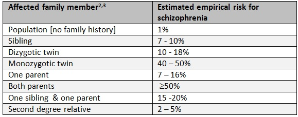 Schizophrenia On the run - Table 1 - Jan 2014