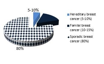 HBOC Figure 1